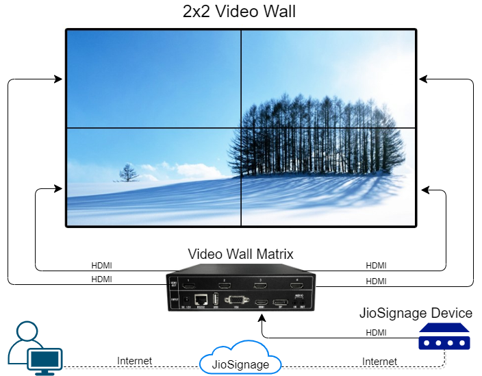 how video wall works & how to make one